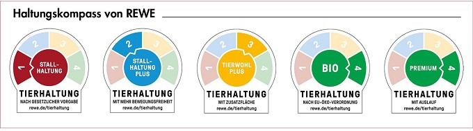 Haltungskennzeichnung Rewe