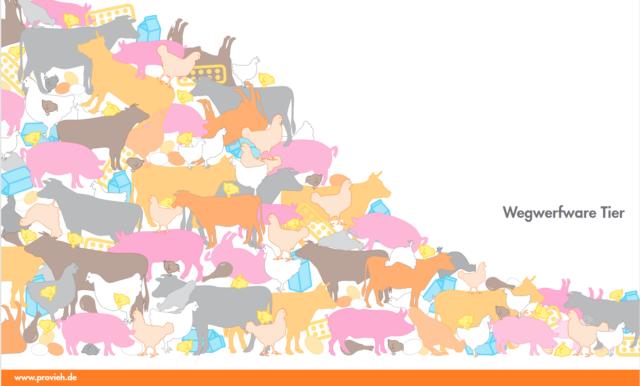 jährlich werden zu viele tierische Produkte weggeworfen